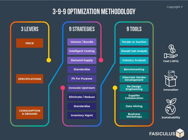 Optimization Methodology